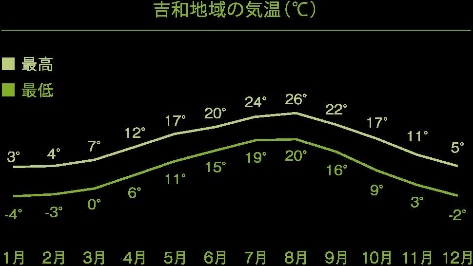 吉和地域の気温